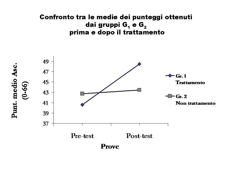 Grafico ascoltatore