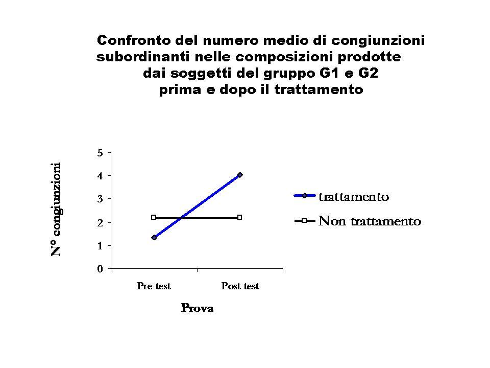 I bambini che hanno partecipato               all'esperienza padroneggiano forme sintattiche più               complesse rispetto al campione di controllo