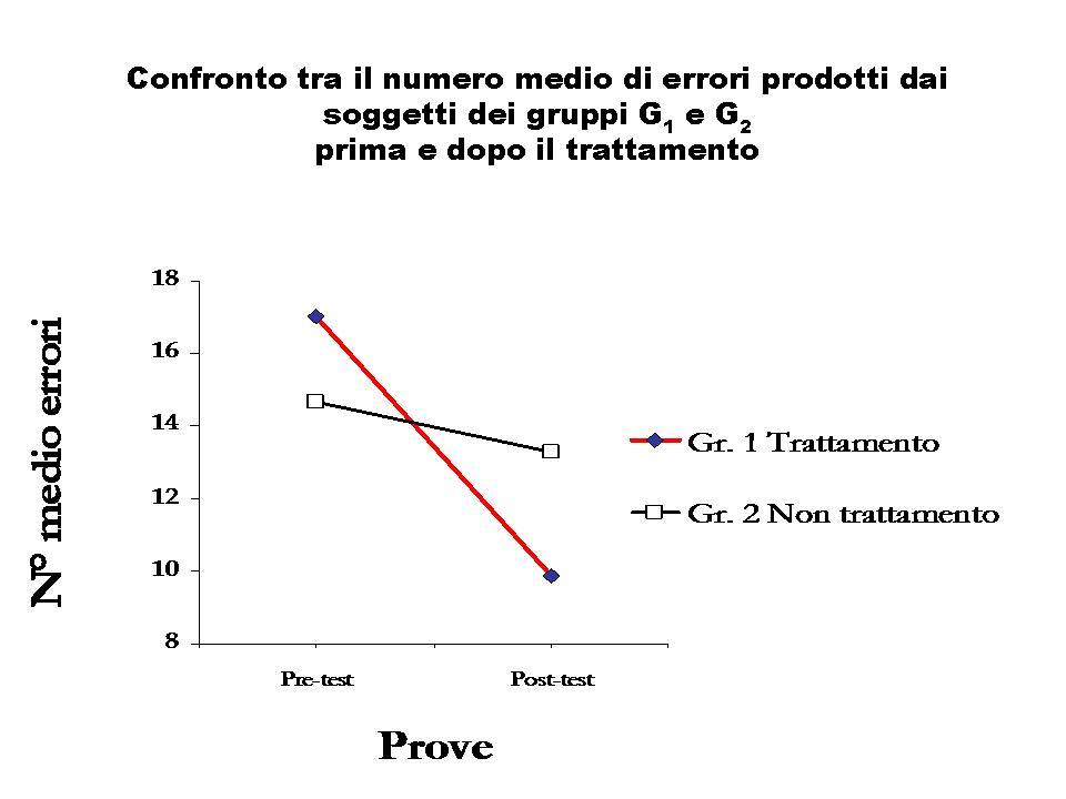 Il grafico mostra il miglioramento nell'ortografia           dopo dieci incontri con la fiaba