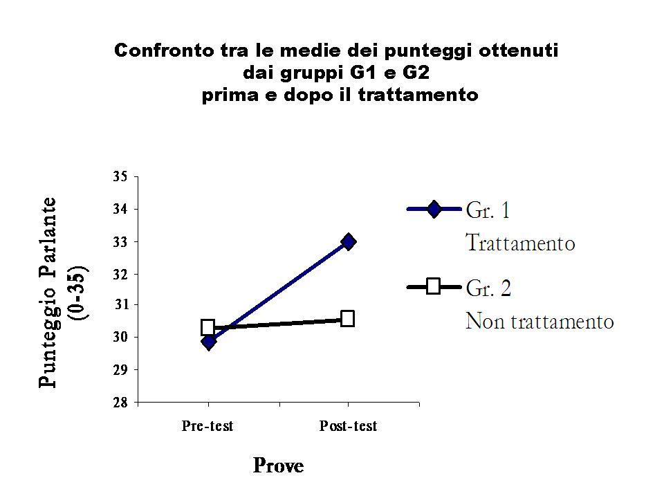 Il               grafico evidenza l'efficacia del messaggio prodotto dal               bambino